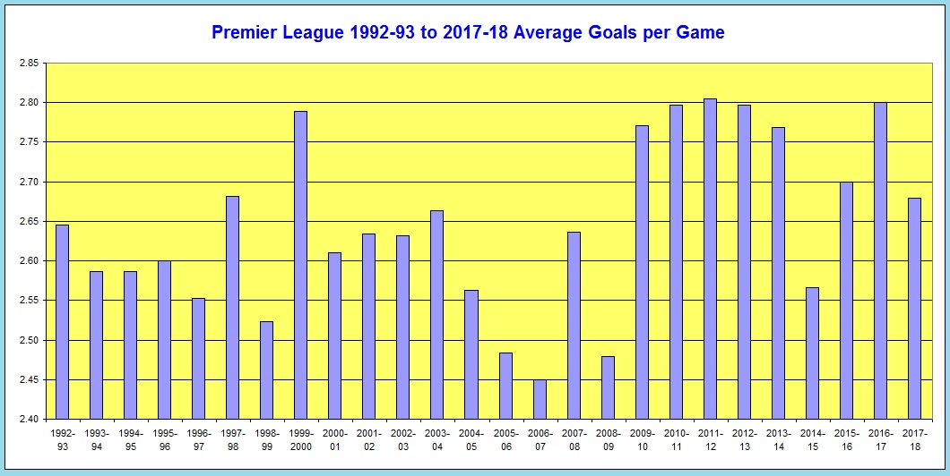 Premier League Goal Records & Statistics from 1992-93 to 2018-19