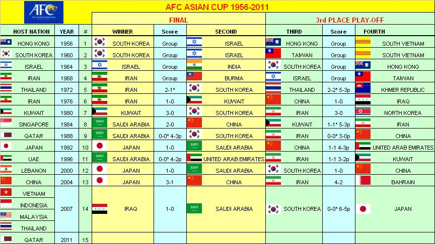 2011 AFC Asian Cup Group B