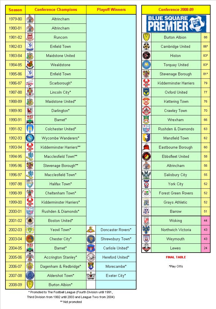 My football facts stats non league football football - English conference national league table ...